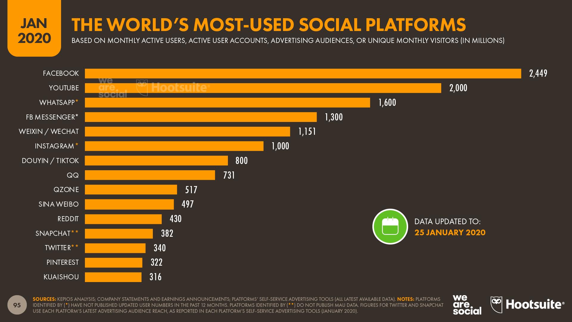 Správně nastavenou reklamou svou cílovku na Facebooku určitě oslovíte. Facebook je stále tou nejpoužívanější sociální sítí.